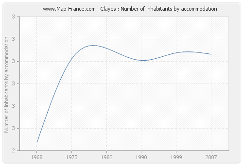 Clayes : Number of inhabitants by accommodation