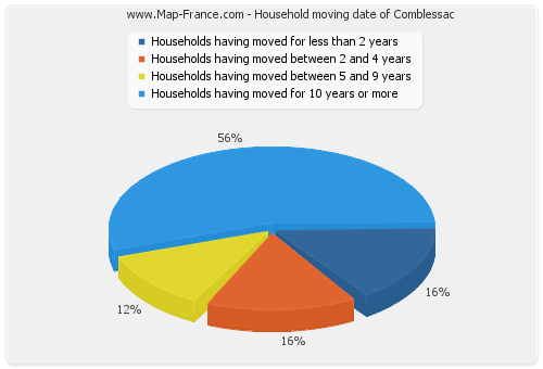 Household moving date of Comblessac