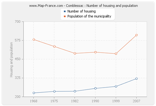 Comblessac : Number of housing and population