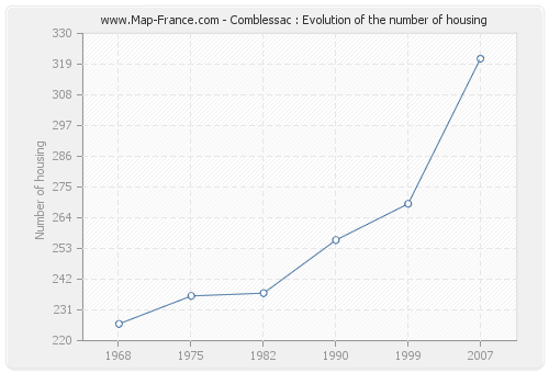 Comblessac : Evolution of the number of housing