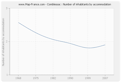 Comblessac : Number of inhabitants by accommodation