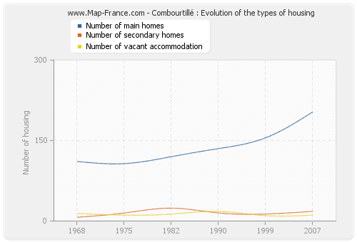 Combourtillé : Evolution of the types of housing