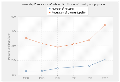 Combourtillé : Number of housing and population