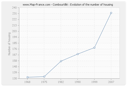 Combourtillé : Evolution of the number of housing