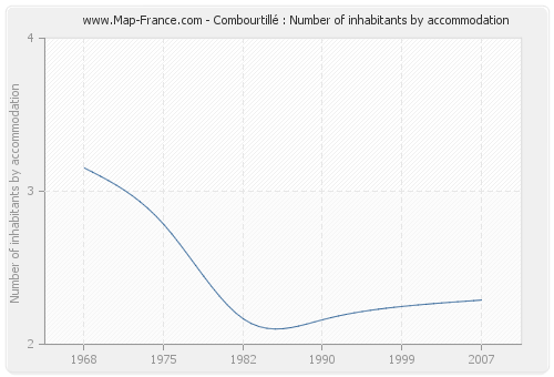 Combourtillé : Number of inhabitants by accommodation