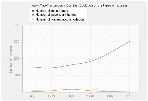 Cornillé : Evolution of the types of housing