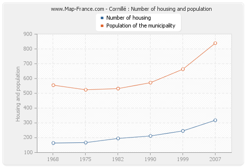 Cornillé : Number of housing and population