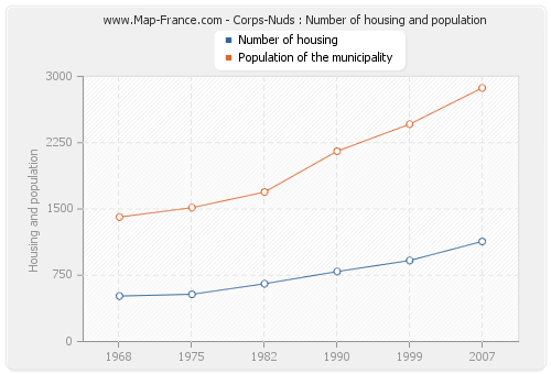 Corps-Nuds : Number of housing and population
