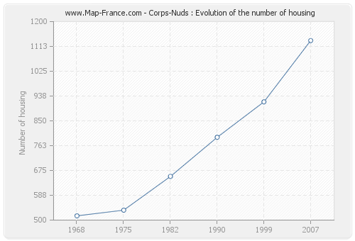 Corps-Nuds : Evolution of the number of housing