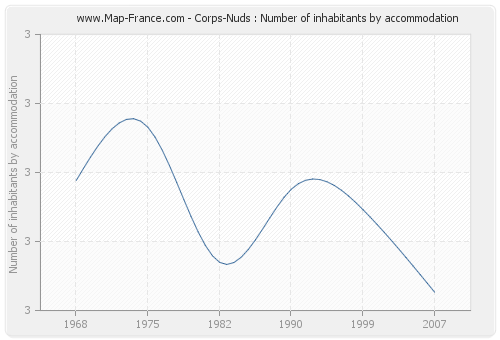 Corps-Nuds : Number of inhabitants by accommodation