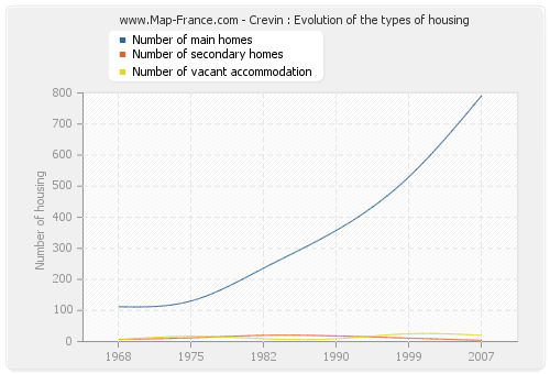 Crevin : Evolution of the types of housing