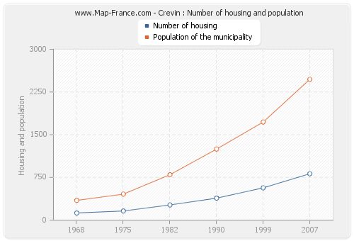 Crevin : Number of housing and population