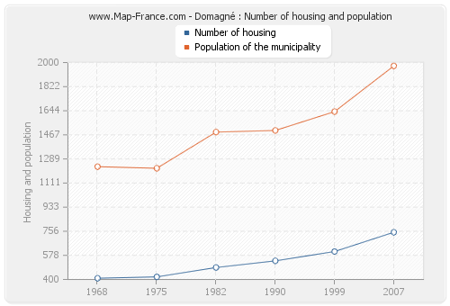 Domagné : Number of housing and population