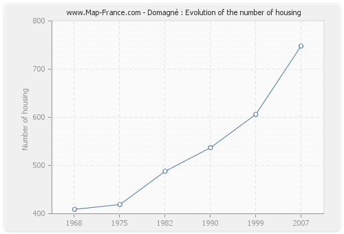 Domagné : Evolution of the number of housing