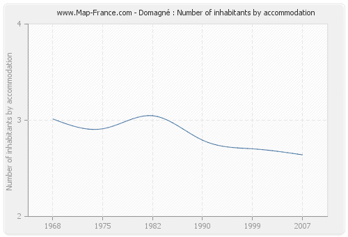 Domagné : Number of inhabitants by accommodation