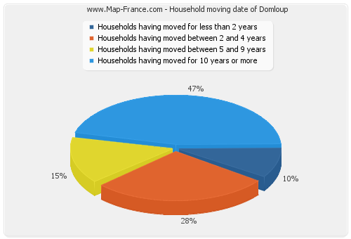 Household moving date of Domloup