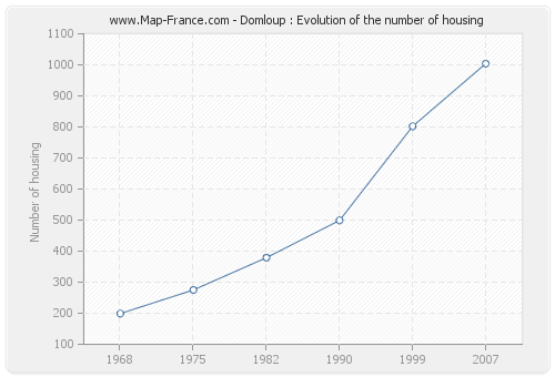 Domloup : Evolution of the number of housing