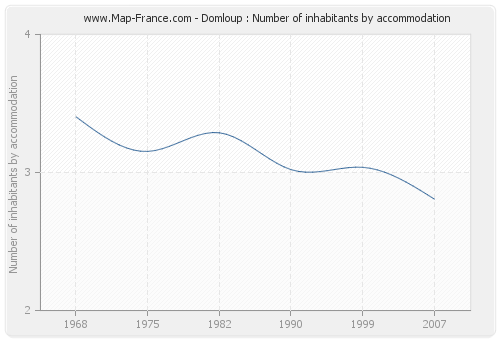 Domloup : Number of inhabitants by accommodation