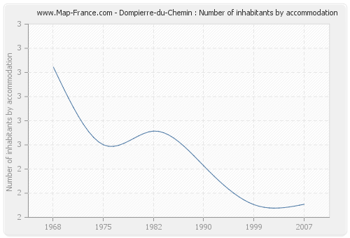 Dompierre-du-Chemin : Number of inhabitants by accommodation