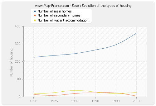 Essé : Evolution of the types of housing