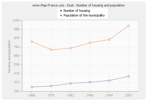 Essé : Number of housing and population