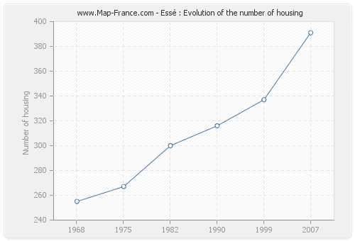 Essé : Evolution of the number of housing