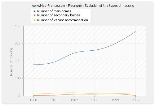 Fleurigné : Evolution of the types of housing