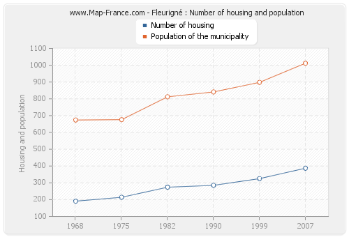 Fleurigné : Number of housing and population