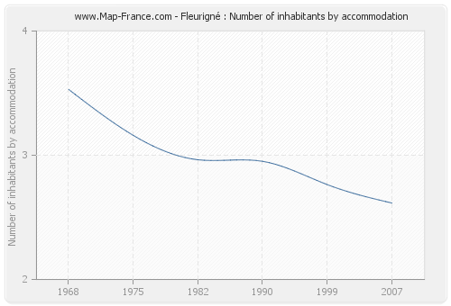 Fleurigné : Number of inhabitants by accommodation