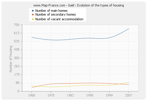 Gaël : Evolution of the types of housing