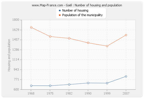 Gaël : Number of housing and population
