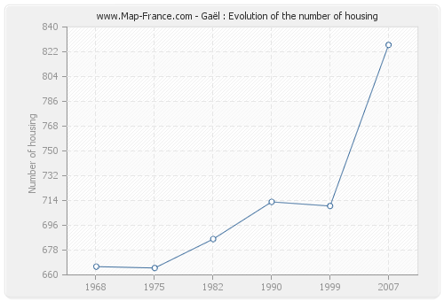Gaël : Evolution of the number of housing