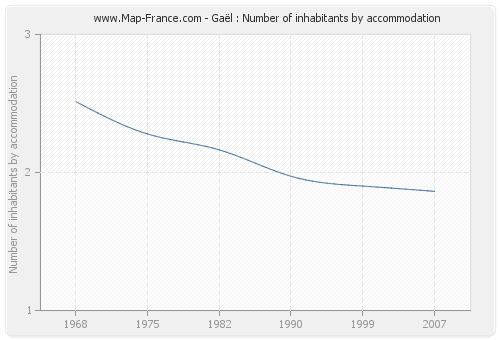 Gaël : Number of inhabitants by accommodation