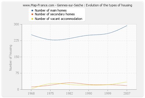 Gennes-sur-Seiche : Evolution of the types of housing