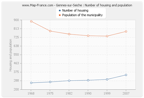 Gennes-sur-Seiche : Number of housing and population