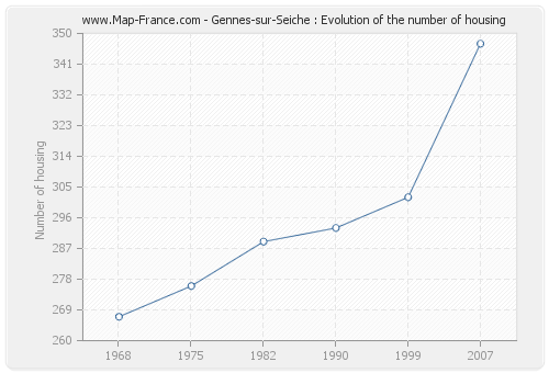 Gennes-sur-Seiche : Evolution of the number of housing