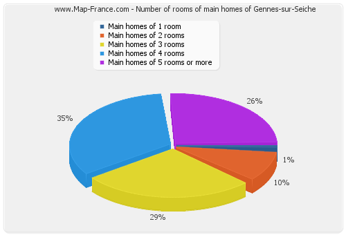 Number of rooms of main homes of Gennes-sur-Seiche