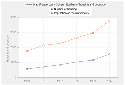 Goven : Number of housing and population