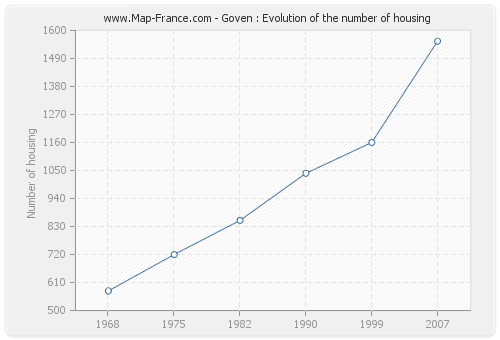 Goven : Evolution of the number of housing