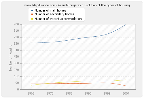 Grand-Fougeray : Evolution of the types of housing