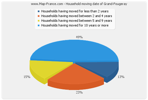 Household moving date of Grand-Fougeray