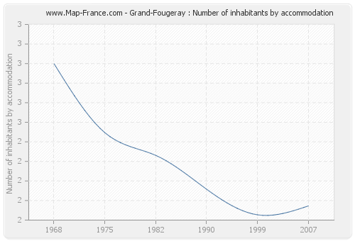 Grand-Fougeray : Number of inhabitants by accommodation