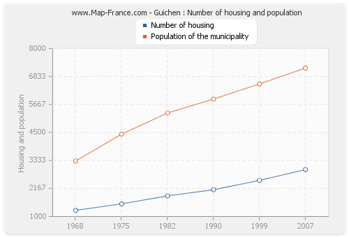 Guichen : Number of housing and population