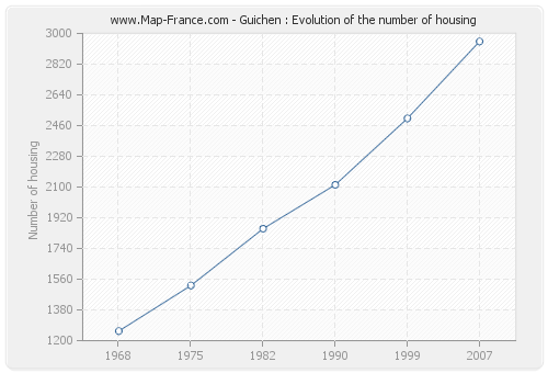 Guichen : Evolution of the number of housing
