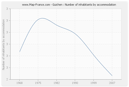 Guichen : Number of inhabitants by accommodation