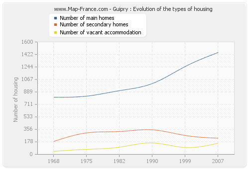 Guipry : Evolution of the types of housing