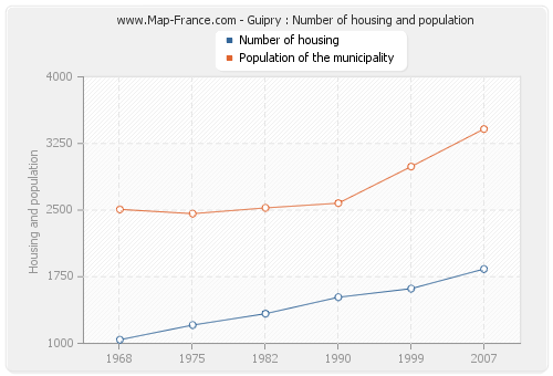 Guipry : Number of housing and population
