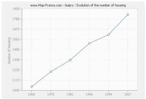Guipry : Evolution of the number of housing