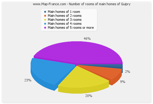 Number of rooms of main homes of Guipry