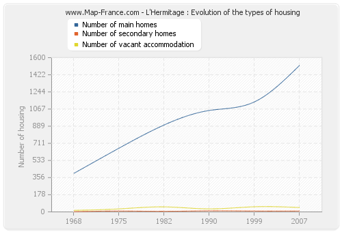 L'Hermitage : Evolution of the types of housing